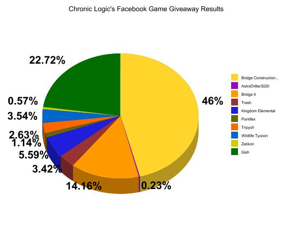 Pie Chart for Percentage of Total Games Requested per Game